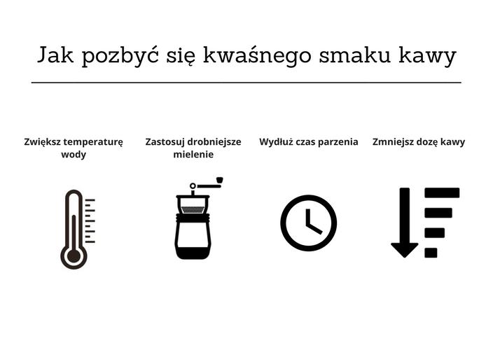 kwaśna kawa - porady